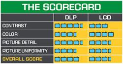 dlp vs lcd 1080p
