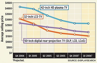 hdtv prices falling lcd and plasma are quickest